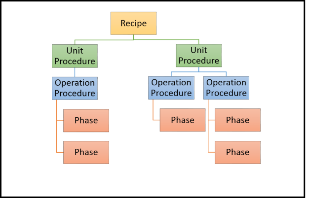 DV Procedural Model.png